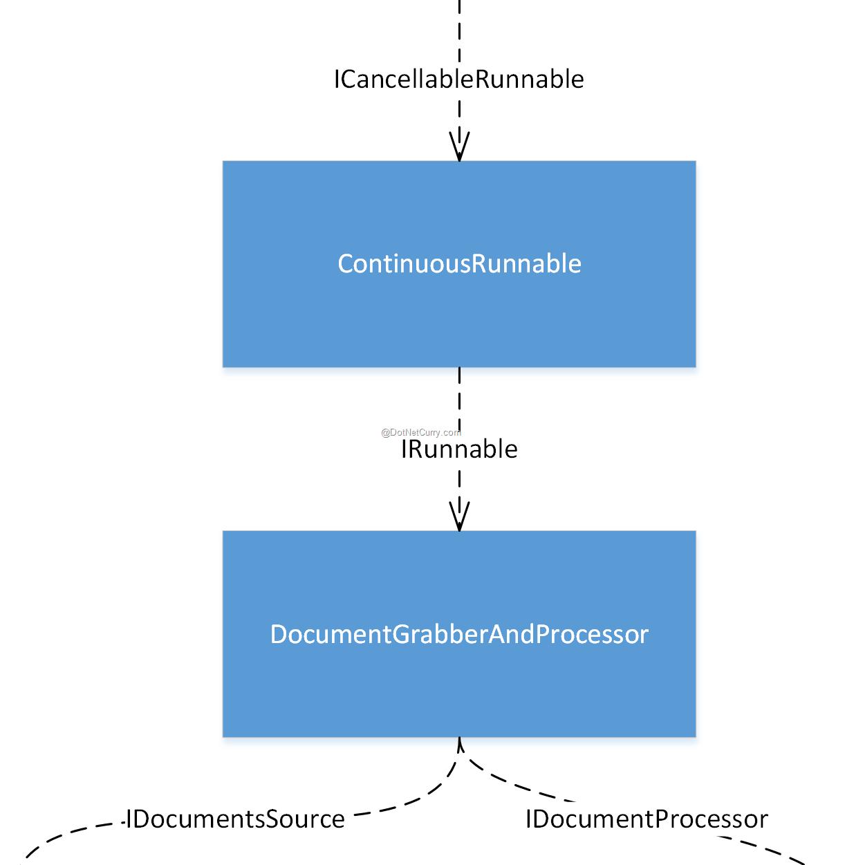 final-object-graph
