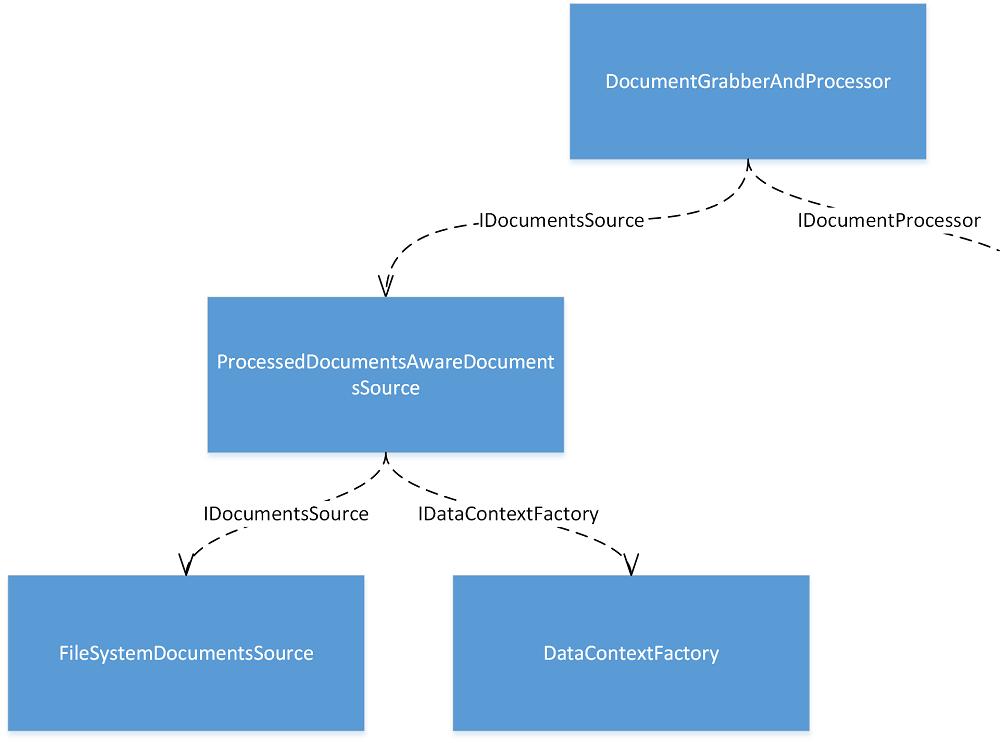 object-graph-2