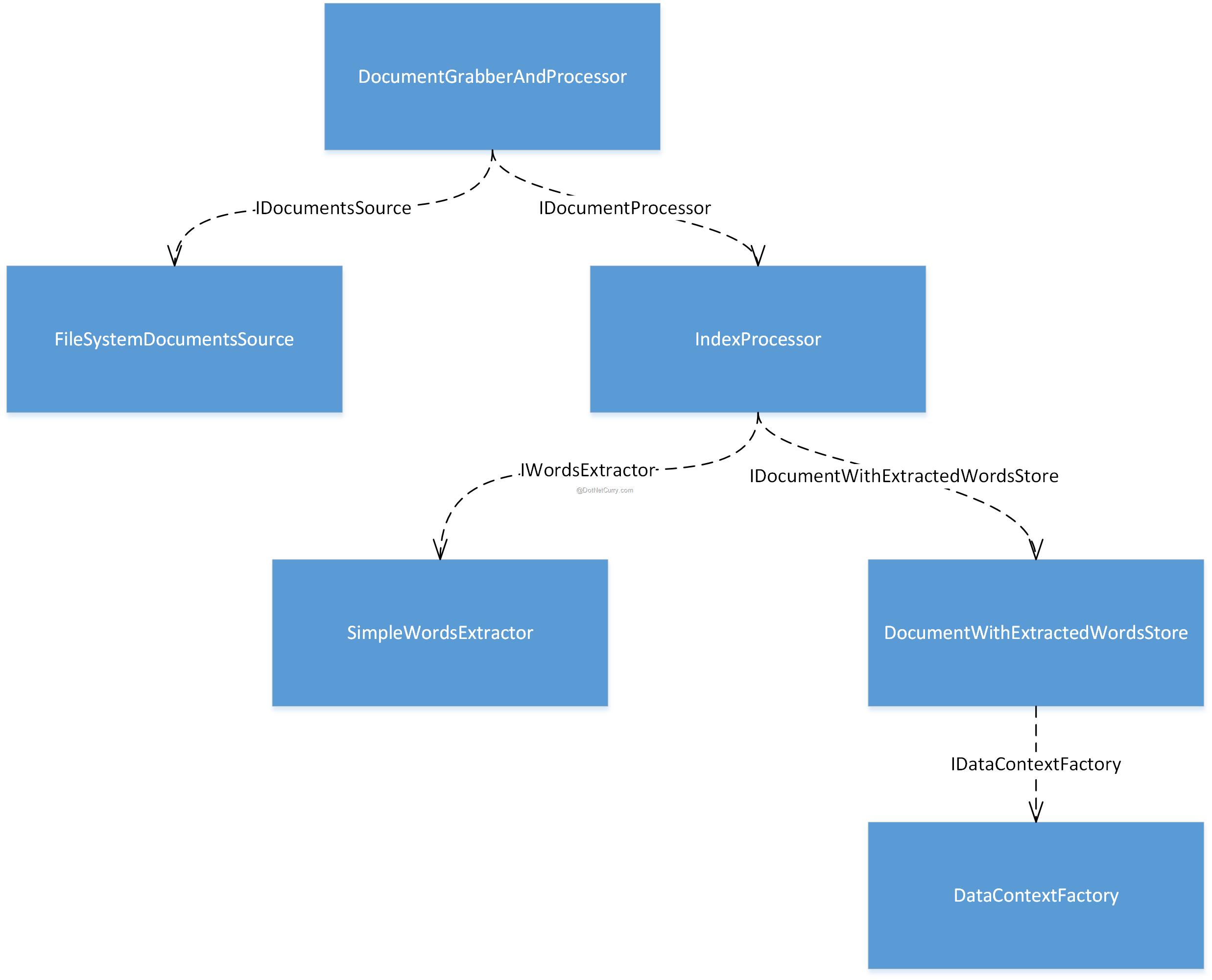 object-graph