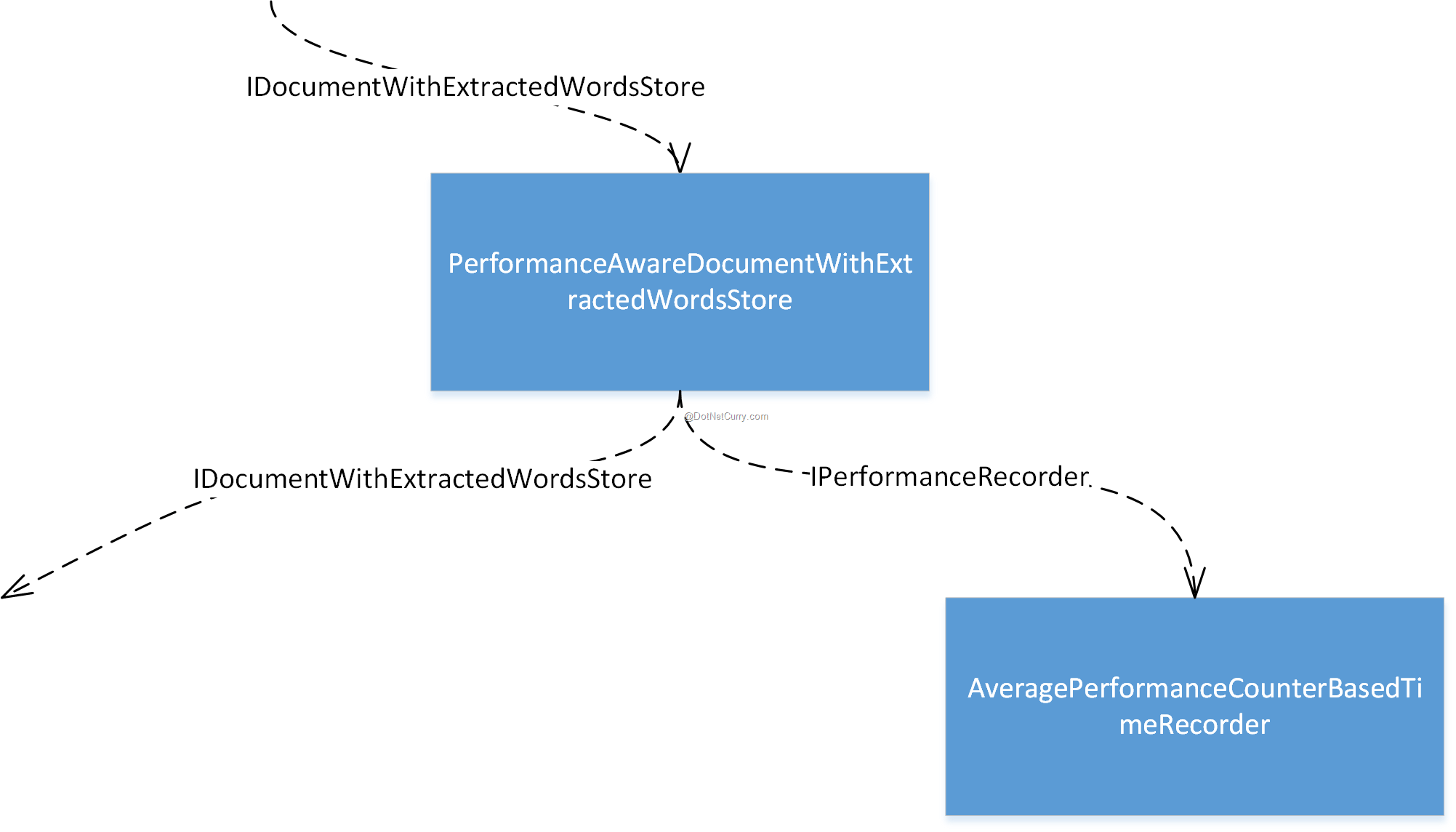performance-recorder-object-graph