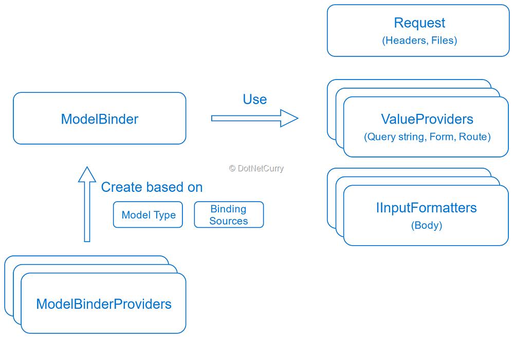 model-binding-dotnet-core
