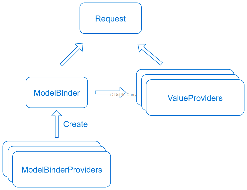 ASP NET Core MVC Model Binding: Custom Binders | DotNetCurry