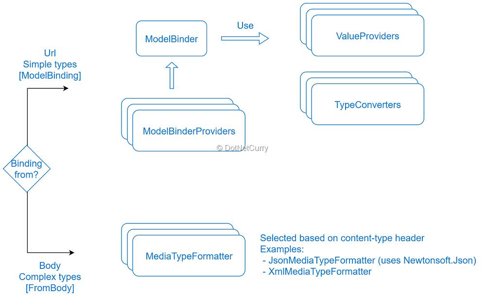 old-webapi-param-binding