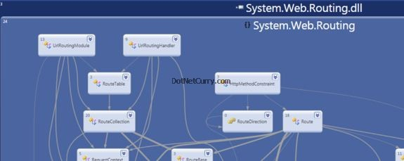 Dependency Graph Class Layout