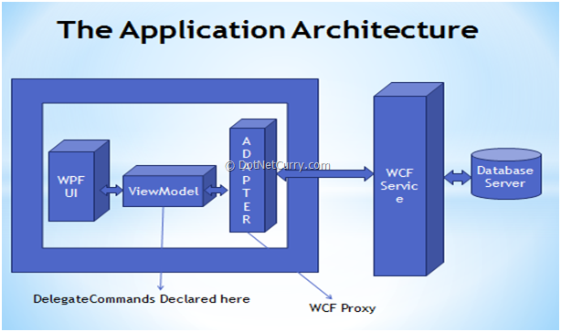 WPF 4: Developing End-to-End application using Prism 4 Commanding