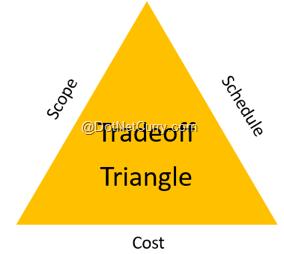 tradeoff-tri