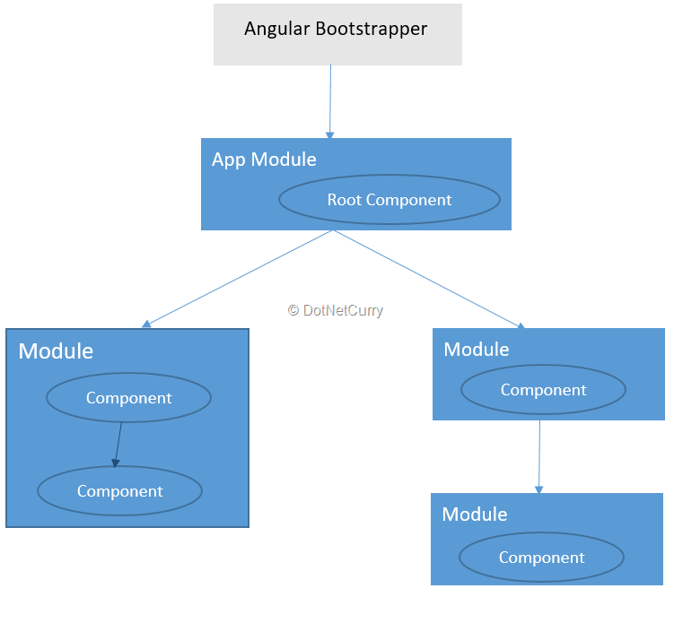 Angular Application Architecture Overview Dotnetcurry