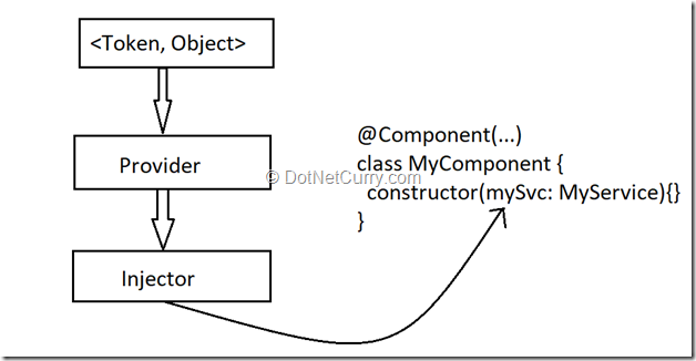 dependency-injection-angular