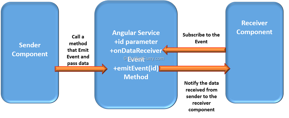 Using Angular Services for Component Communication using