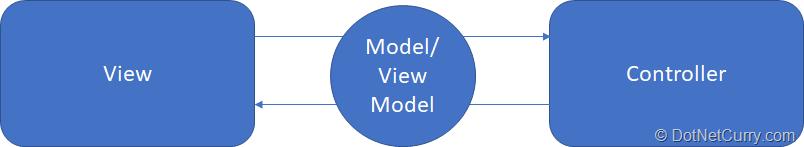 angular-mvc-framework