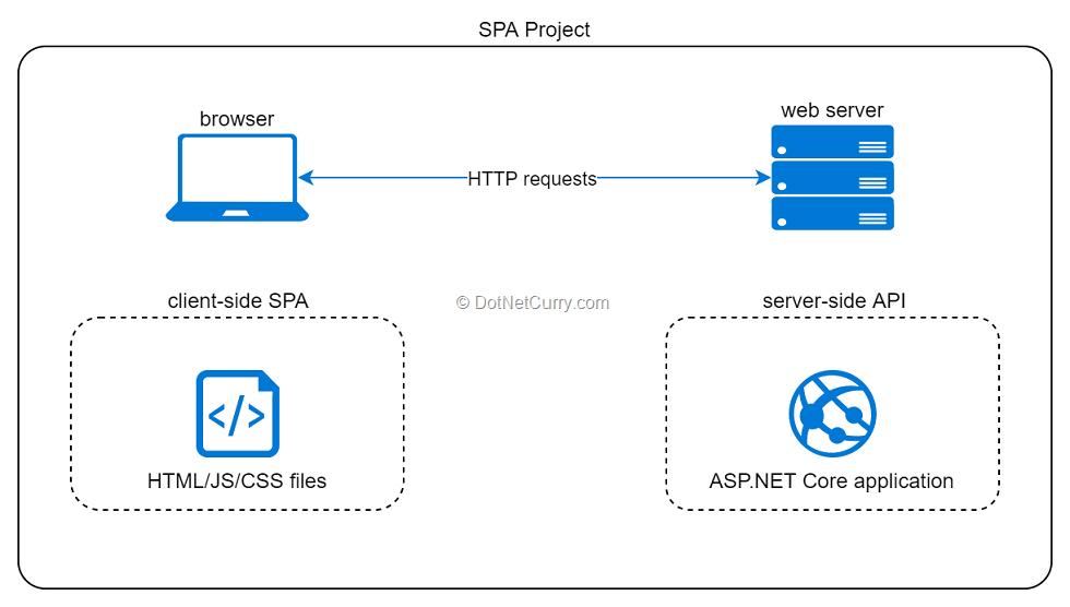 aspnet-core-spa-project