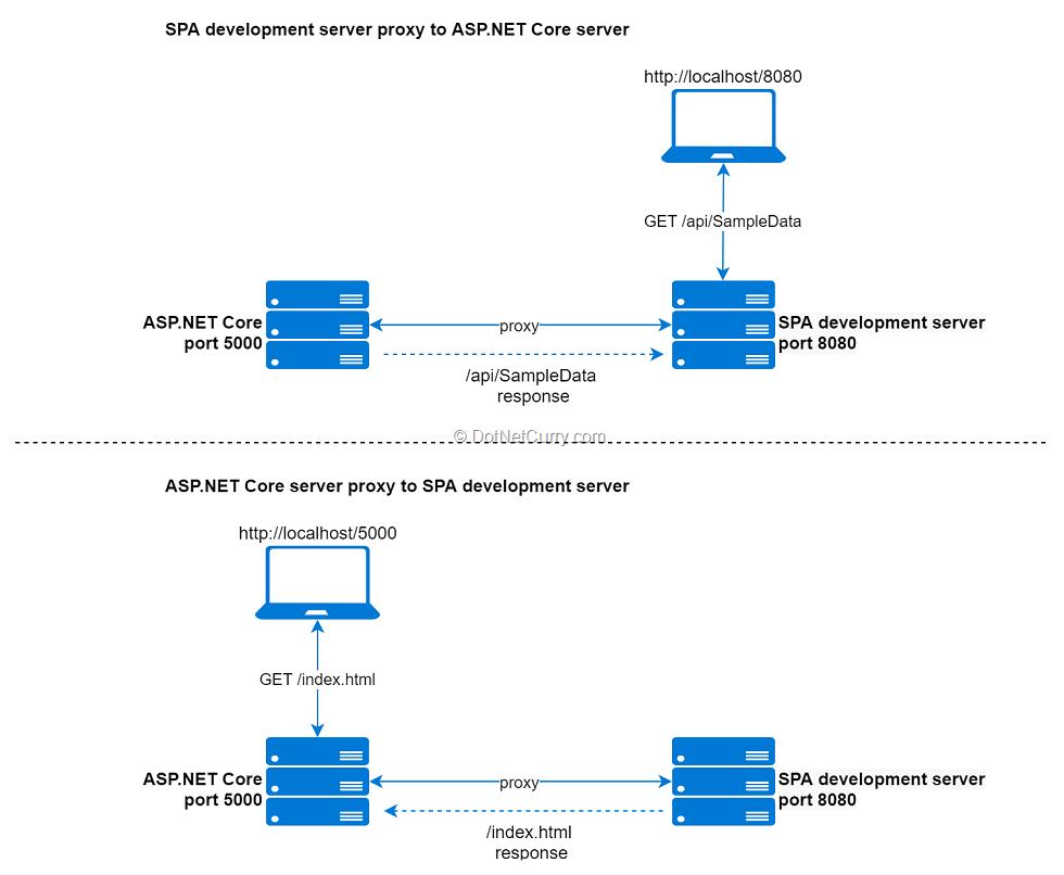 proxy-setup-asp-core-spa