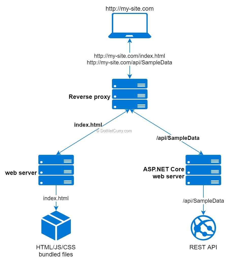 reverse-proxy-web-servers