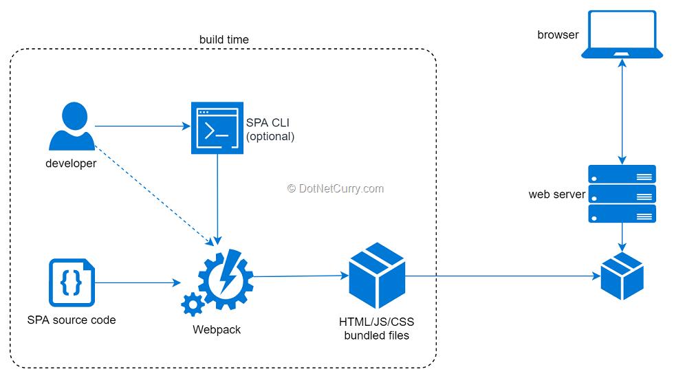 spa-code-bundles
