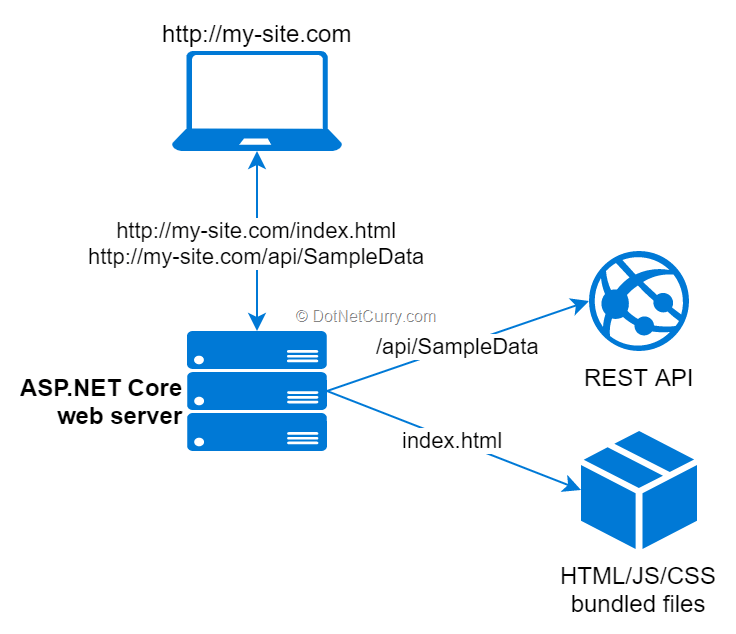 spa-generated-bundles-aspnetcore-server
