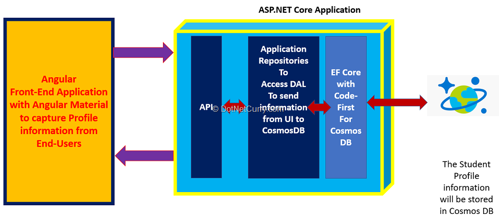 real-aspnetcore-cosmosdb-application