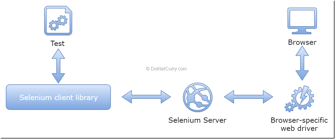 selenium-tests