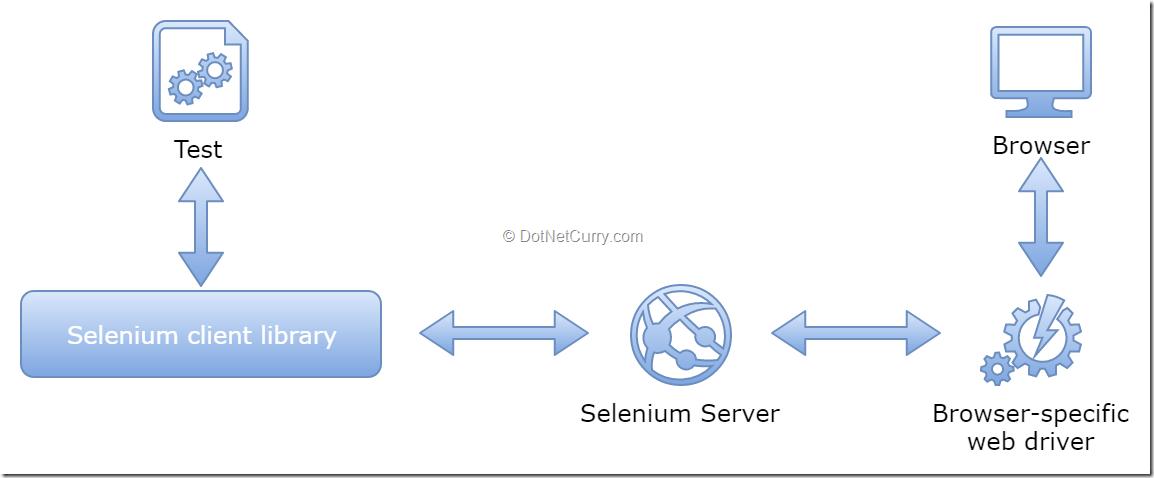 selenium-tests