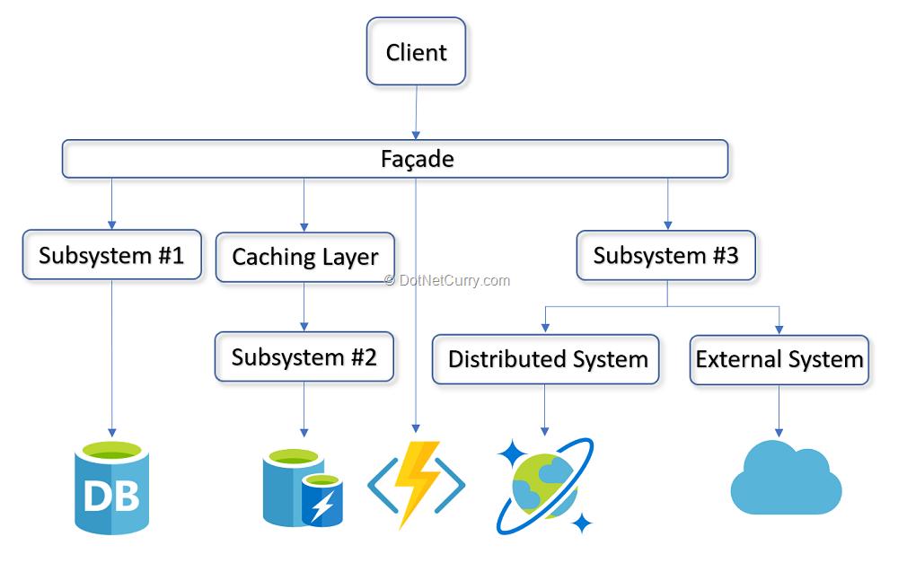 Facade Design Pattern: Still relevant in ASP.NET Core?