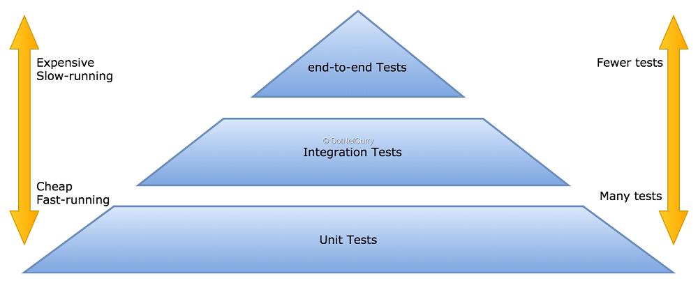 testing-pyramid