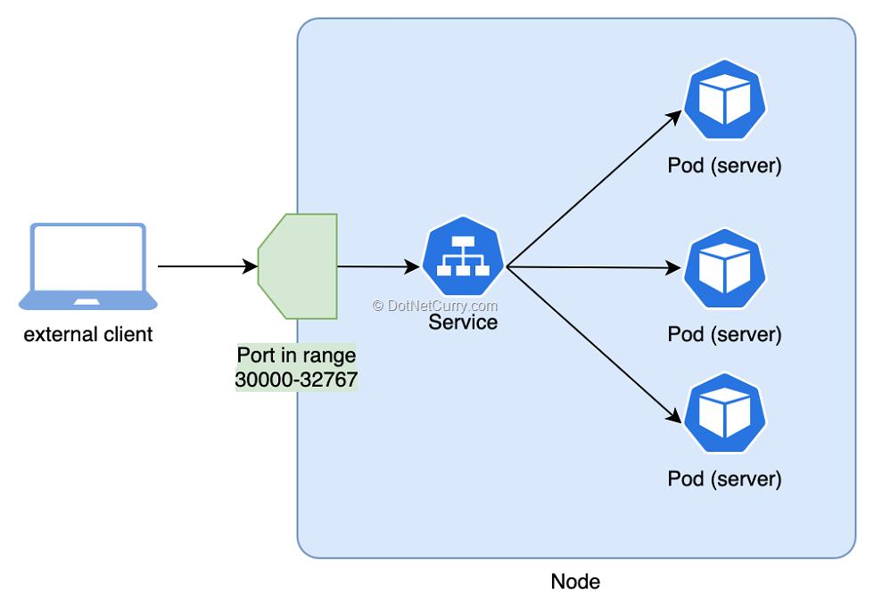 node-part-service