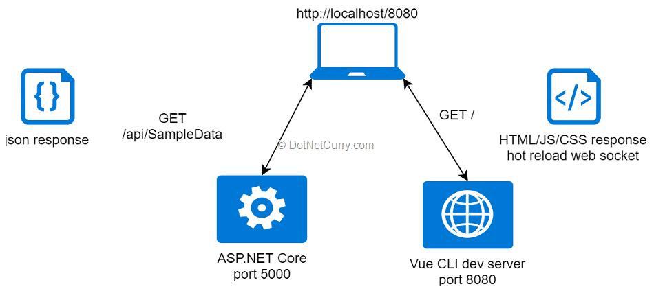 ASP NET Core Vue CLI Templates | DotNetCurry