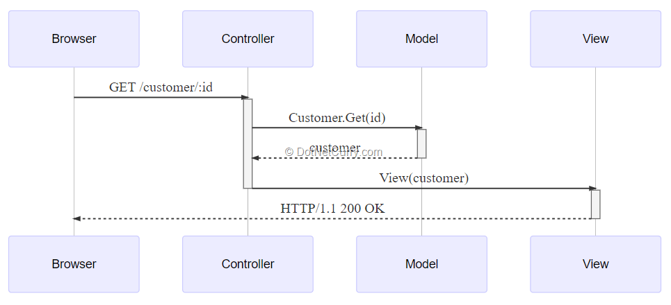http-request-handling-mvc-pattern