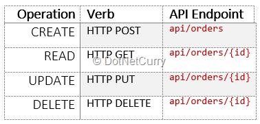 ASP NET Core Web API Attributes | DotNetCurry