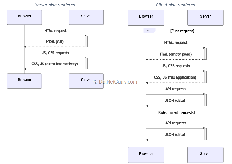browser-server-data-exchange-mvc