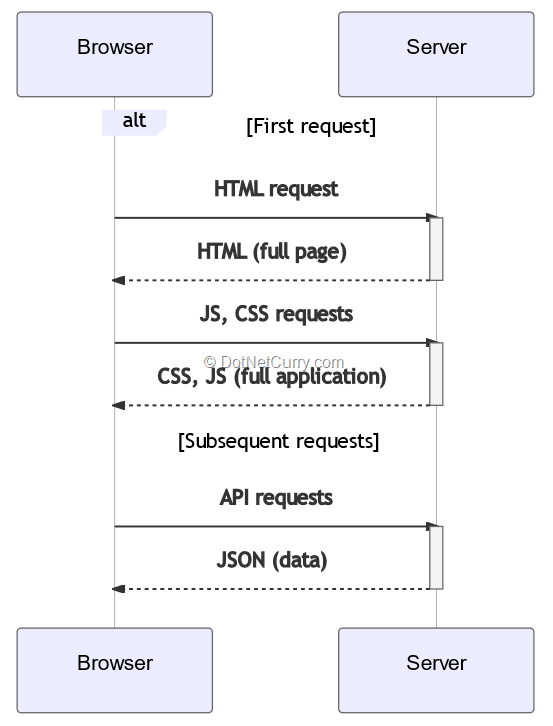 browser-server-data-exchange-universal