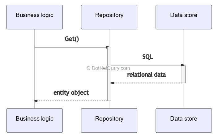 data-access-repository-pattern
