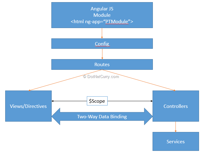 Project tracking website using angularjs and asp web api angularjs architecture ccuart Images