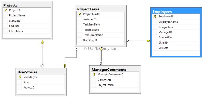 Project tracking website using angularjs and asp web api database diagram ccuart Images