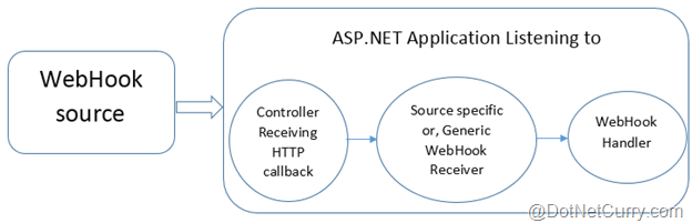 ASP NET WebHooks - Consuming WebHooks from Github | DotNetCurry