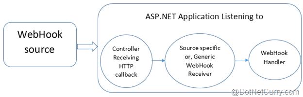 aspnet-webhooks-architecture