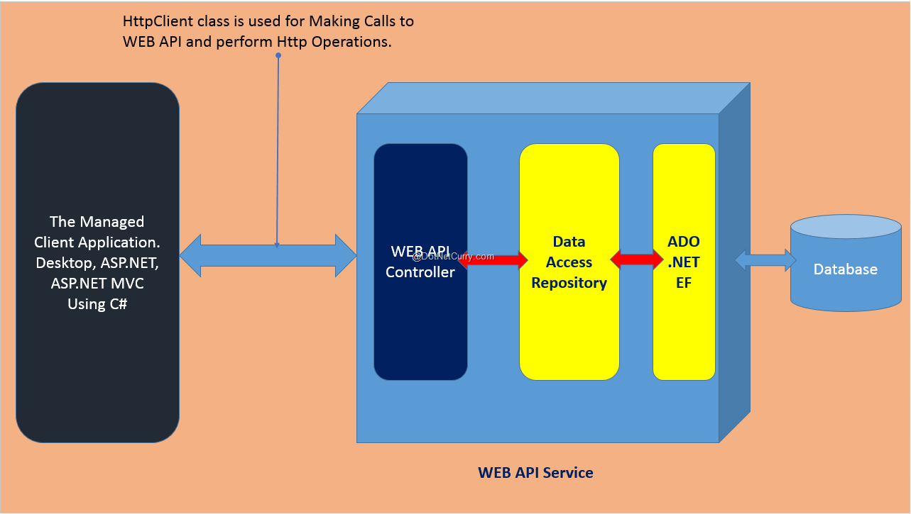 webapi-call-architecture