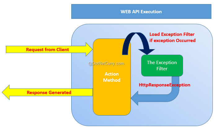 webapi-exception-filter