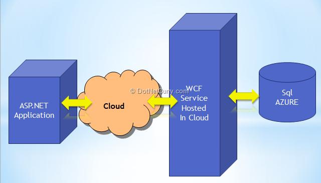 azure-wcf-architecture