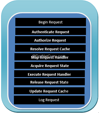 app-request-cycle
