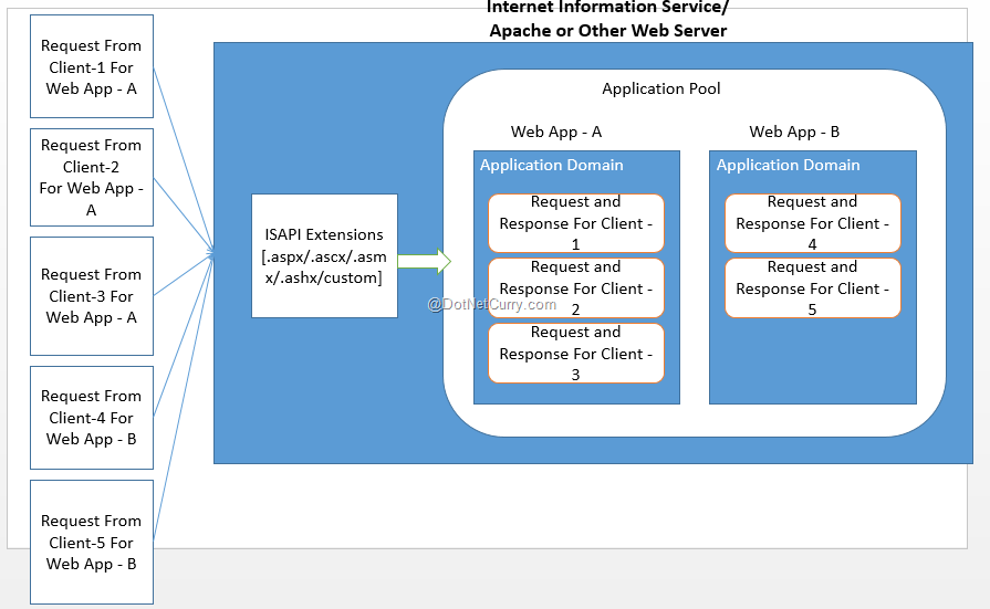 aspnet lifecycle architecture