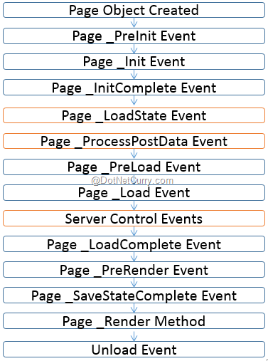 Asp Net Application And Page Life Cycle Overview