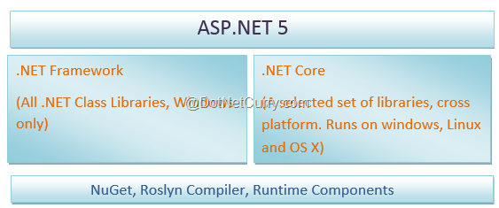 aspnet5-core-components