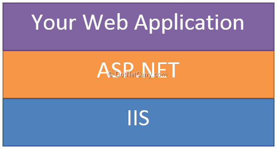 web-application-stack-today