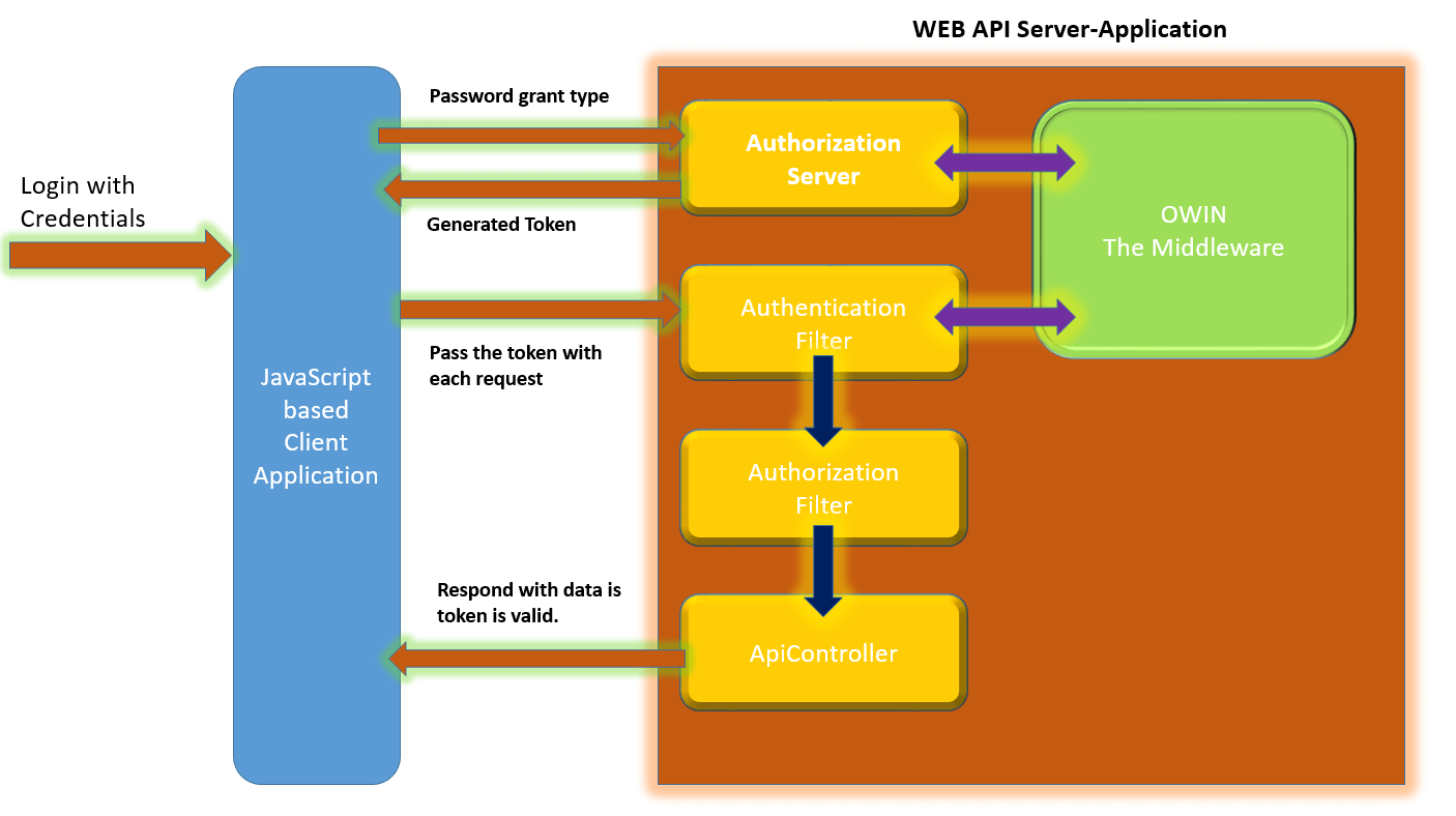 How to create web api in asp net core mvc using entity - Token Auth With Web Api