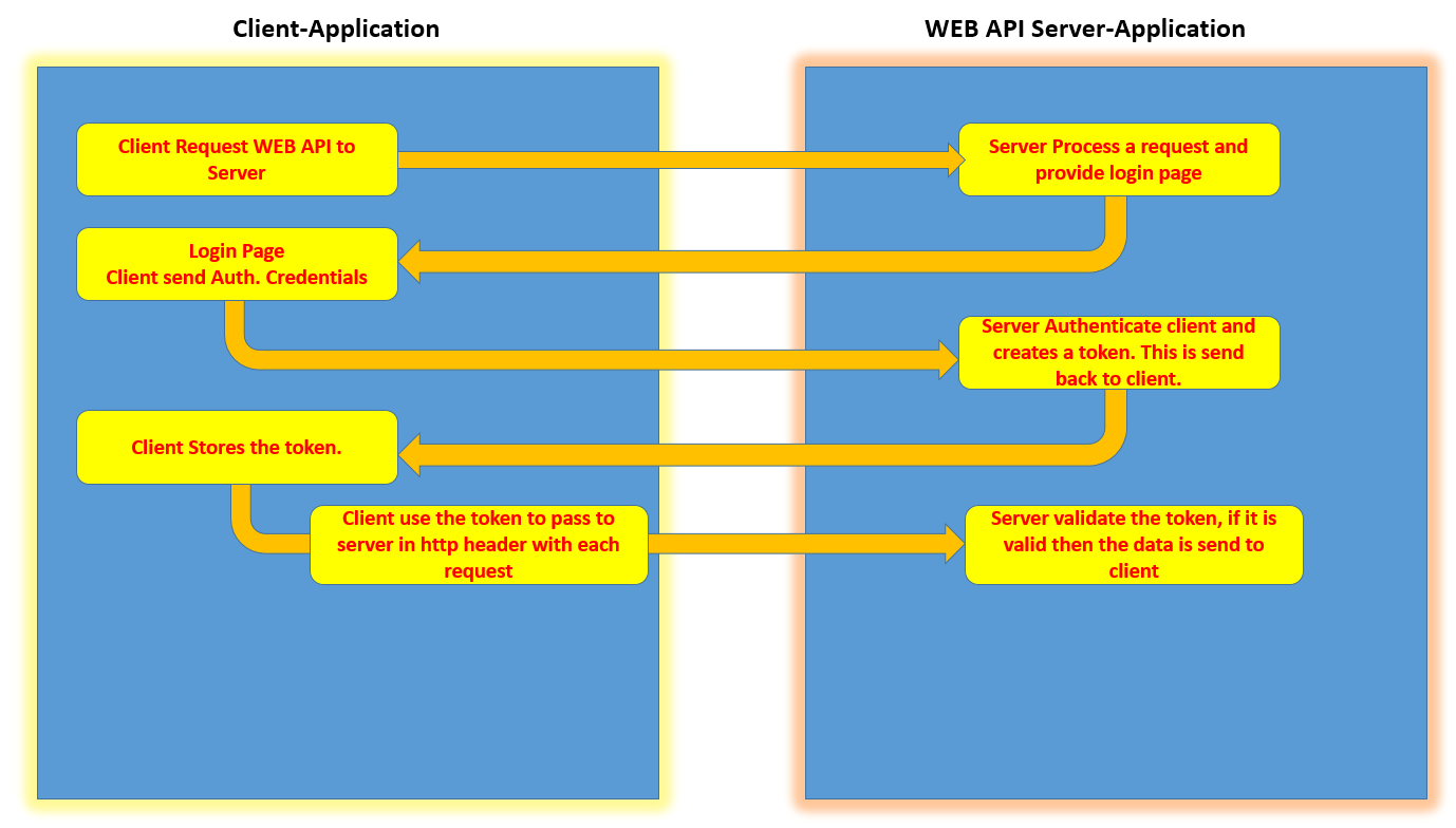 Securing ASP NET Web API using Token Based Authentication and using