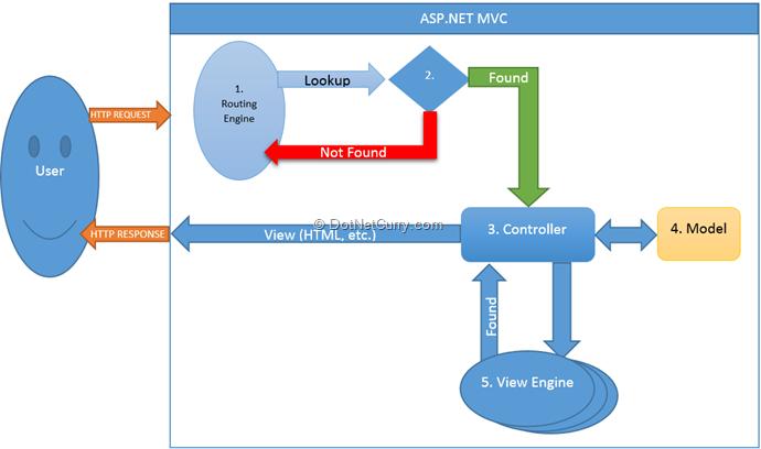 the mvc pattern and asp net mvc