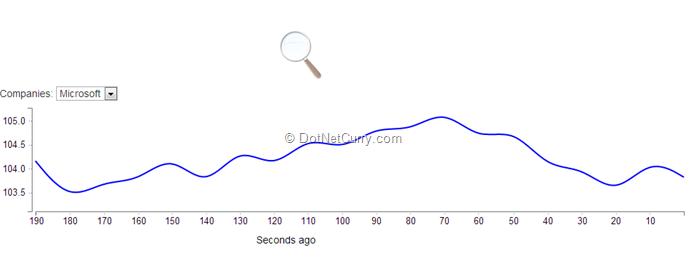 signalr-d3js-charts