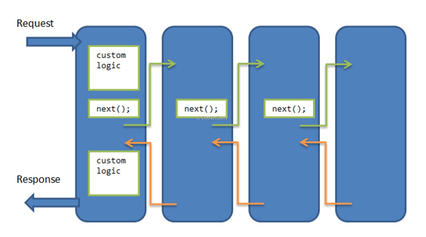 aspnet-core-request-pipeline