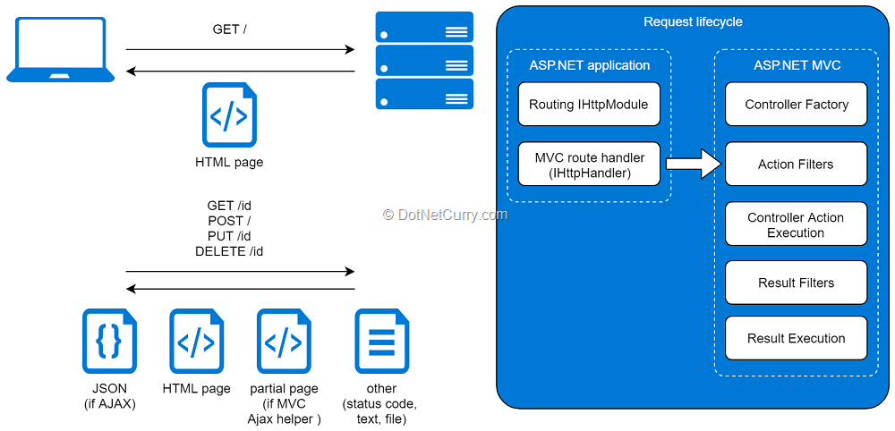 The History of ASP.NET – Part II (Covers ASP.NET MVC)