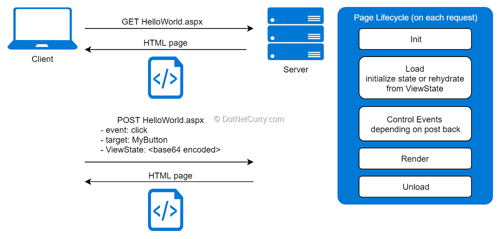 aspnet-page-lifecycle